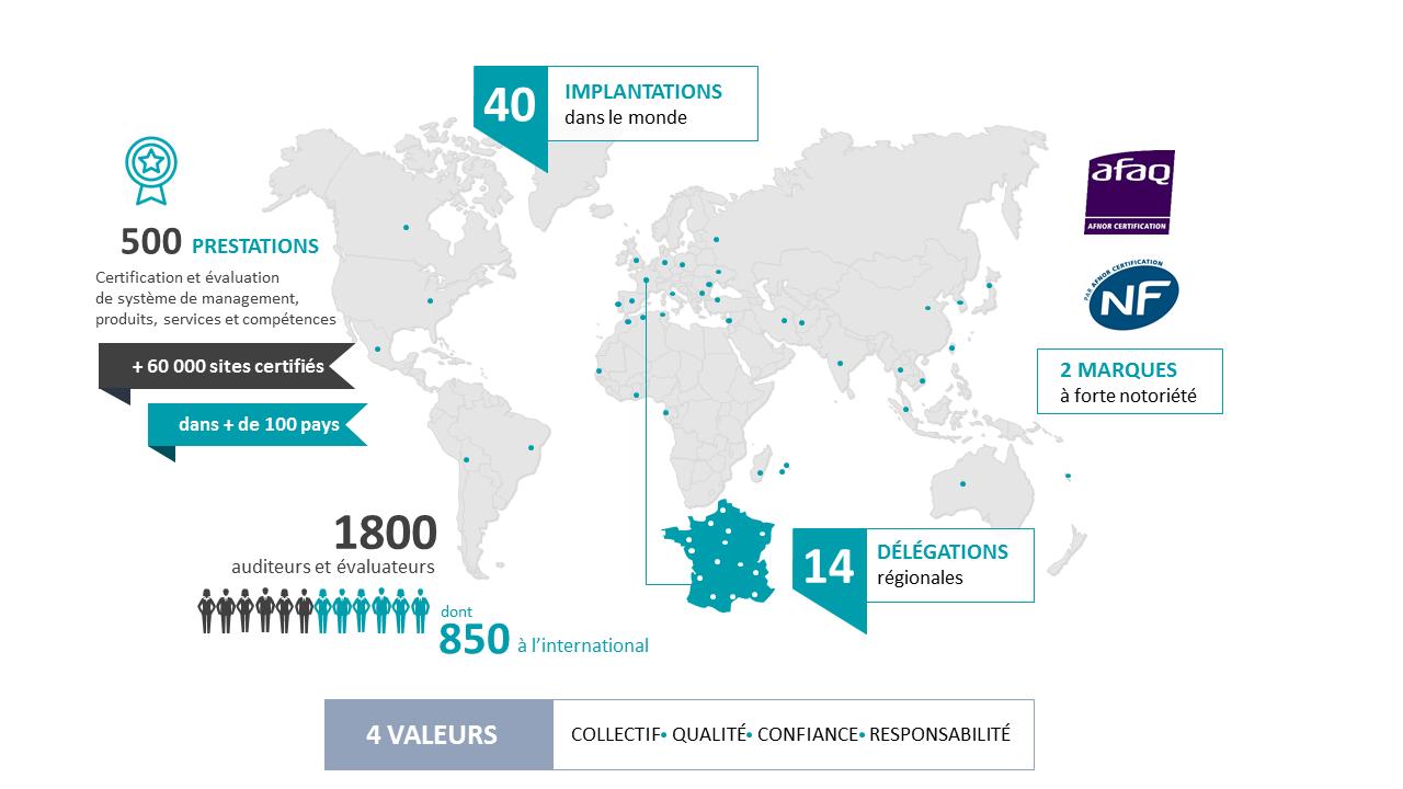 Afnor Certification acteur de référence en France et à l'international